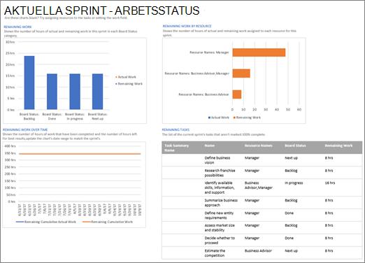 Skärmbild av den Aktuella sprinten – Arbetsstatusrapport i Project