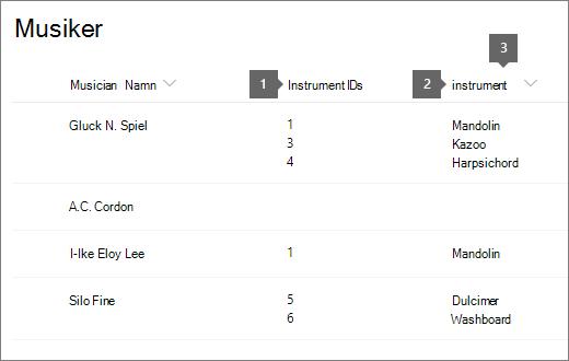 lista över kända namn med ID och Titel markerade