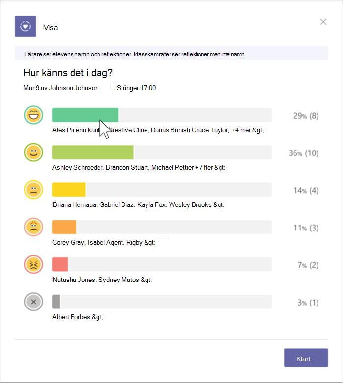 Skärmbild av lärarensvy av elevsvar. Ett stapeldiagram visar fördelningen av markerade emojier och inkluderar procent