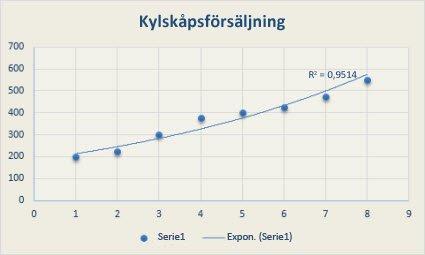 Punktdiagram med linjär trendlinje