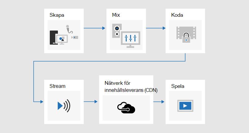 Ett flödes schema som illustrerar sändnings processen där innehåll utvecklas, blandade, kodat, strömmas, skickas via ett innehålls leverans nätverk (CDN) och sedan spelas upp.
