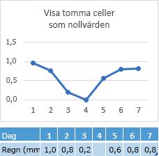 Data saknas i cellen för dag 4, diagrammet visar motsvarande linje vid nolldatapunkten