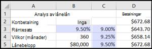 Analys av lånelån