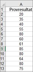 Data som används för att skapa exempelhistogrammet ovan
