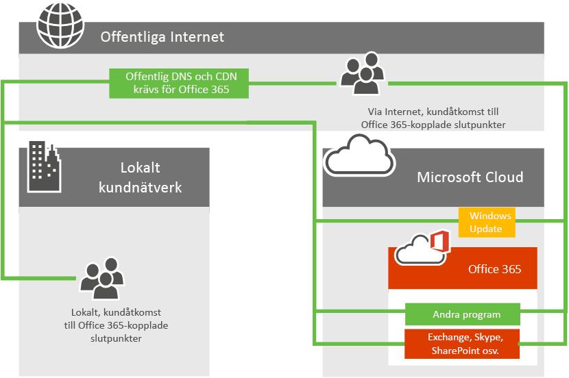 Nätverksanslutningar för Office 365