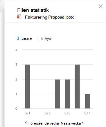 Skärm bild av visning av aktivitet på en fil