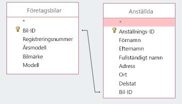 Skärmavsnitt som visar två tabeller som delar ett ID