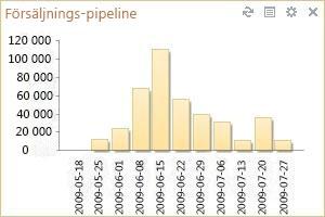 Gadget för försäljnings-pipeline