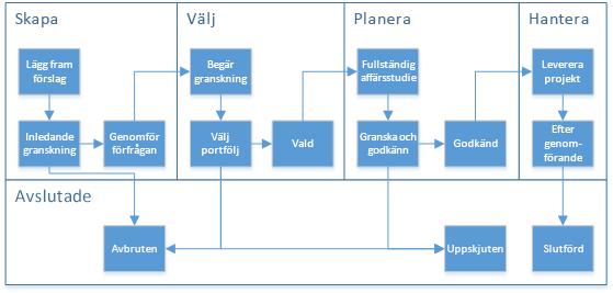 Diagram som visar faser och etapper i ett arbetsflöde