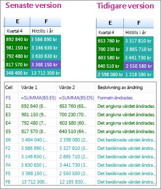 Jämförelseresultat av två arbetsboksversioner