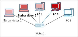 Datorer med olika färger