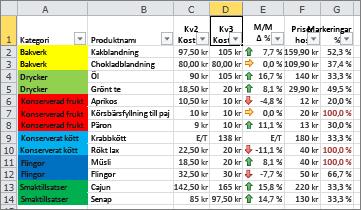 Villkorsstyrd formatering med cellbakgrundsfärger och ikonuppsättningar