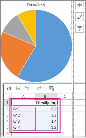 Cirkeldiagram med exempeldata i kalkylblad