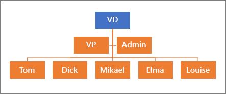 En typisk hierarki