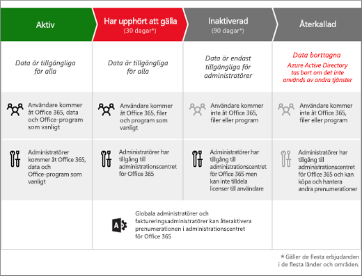 Bild som visar de tre stadier en prenumeration på Office 365 för företag går igenom efter att den har förfallit: förfallen, inaktiverad och återkallad.