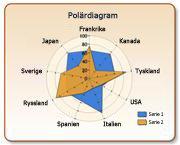 Polärdiagram