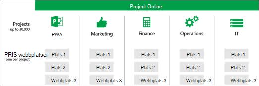 Projektwebbplatser flera PWA webbplatssamlingar