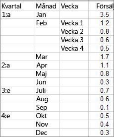 Data som används för att skapa ett exempel på solstrålediagram