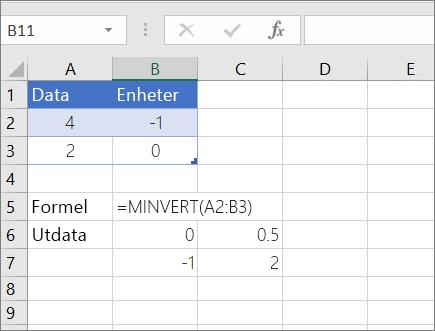 Exempel 1 – MINVERT