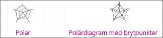 Diagrammen polär och polär med brytpunkter vid varje datapunkt