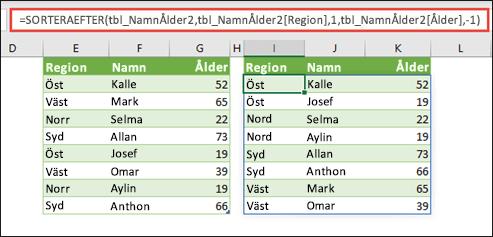 Sortera en tabell efter region i stigande ordning och sedan efter varje persons ålder i fallande ordning.