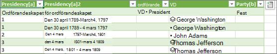Läsa in den nya datatypen i en Excel-tabell i ett kalkylblad