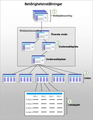 En bild som illustrerar SharePoint-säkerhetsomfattningar på webbplats-, underwebbplats-, list- och objektnivå.
