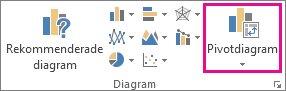 Knappen Pivotdiagram på fliken Infoga