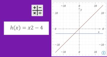 Ekvation och motsvarande diagram