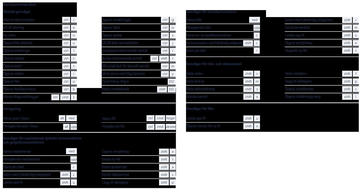 Skärmbilden visar de många genvägar som kan användas i Microsoft Teams.