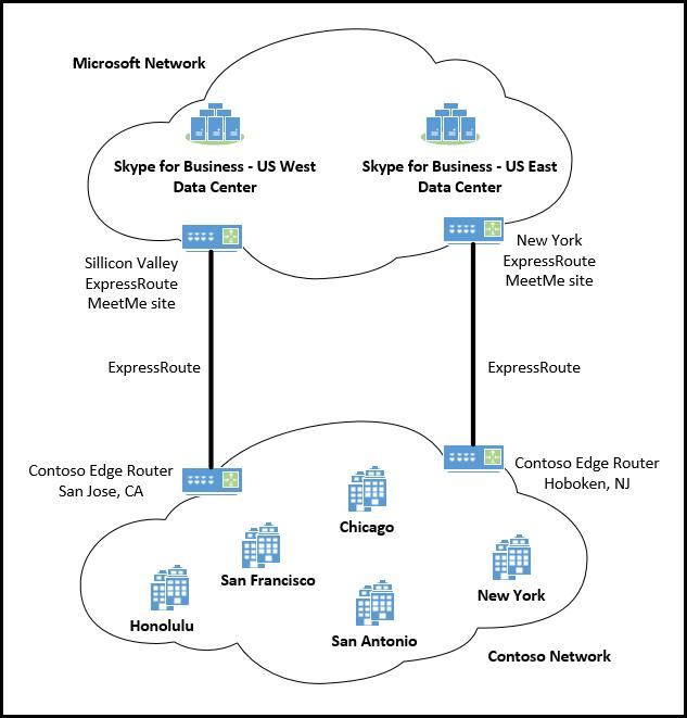 Express Router med flera licensanvändare på samma kontinent.