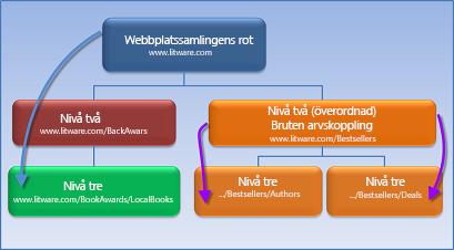 Diagram som visar en webbplatssamling där behörigshetsarv har brutits.