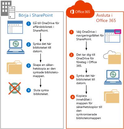 Steg för att flytta SharePoint 2013-filer till Office 365