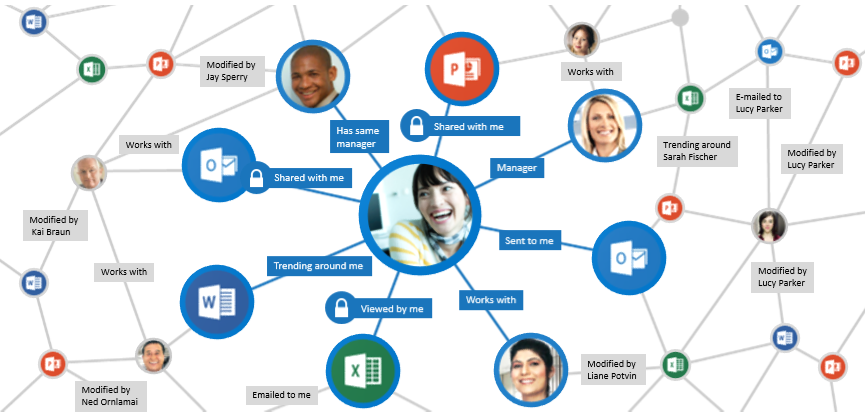 Office-diagrammet samlar in och analyserar signaler för att visa relevant innehåll
