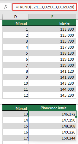 Använda TREND för att förutsäga Intäktsprestanda för månader 13-17 när du har verkliga värden för månader 1-12.