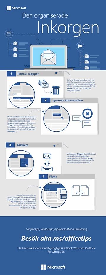 Infografiken Den organiserade inkorgen för Outlook