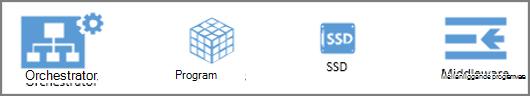 Stencil former för Azure Operations Manager
