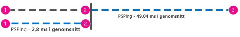 Ytterligare bild som visar ping i millisekunder från klienten till proxy bredvid klienten till Office 365, så att värdena kan subtraheras.