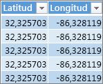 Latitud- och longituddata