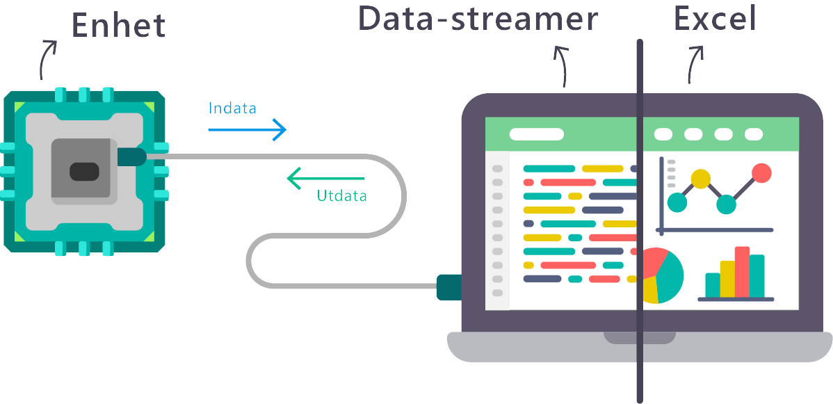Data-ström grafik