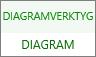 Fliken Diagram under Diagramverktyg