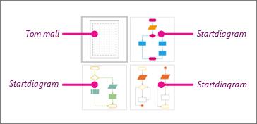 Enkelt flödesschema-miniatyrer i Visio: 1 tom mall 3 startdiagram