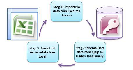 tre grundläggande steg
