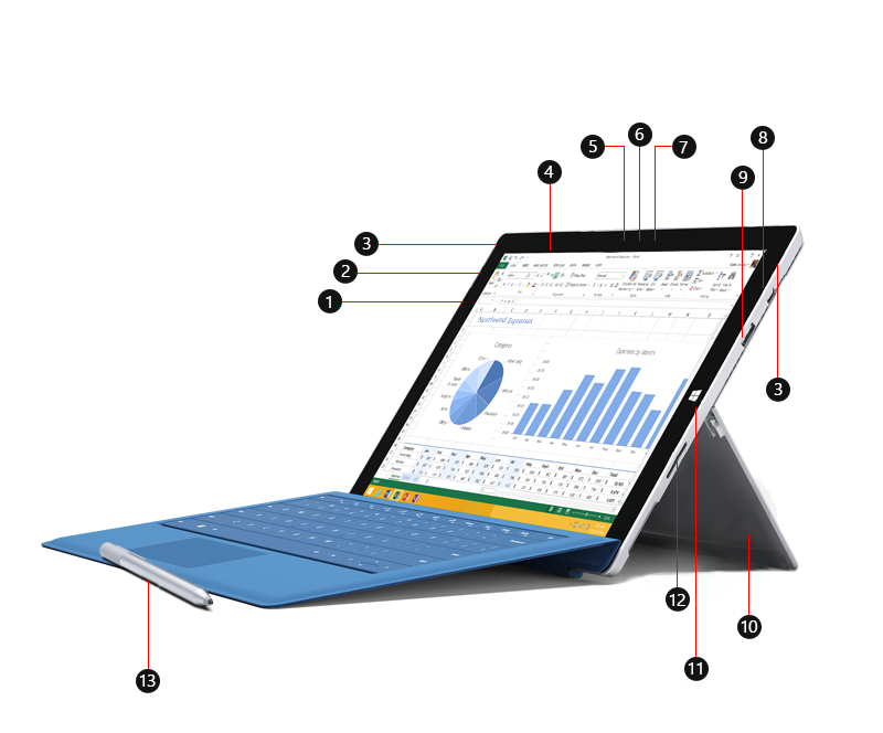 Framsidan av Surface Pro 3 med numrerad bildtext som identifierar portar och andra funktioner.