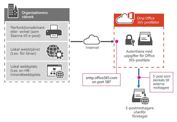 Visar hur en multifunktionsskrivare ansluter till Office 365 med sändning via SMTP-klient.