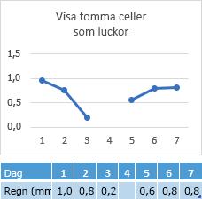 Data saknas i cellen för dag 4, diagrammet visar en lucka i linjen