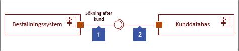 Två anslutna gränssnitt, 1: Angivet gränssnitt-form som slutar med cirkel, 2: Gränssnitt som krävs-form som slutar med uttag