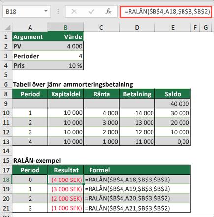 Funktionen RALÅN exempel med jämna kapitalbelopp lån
