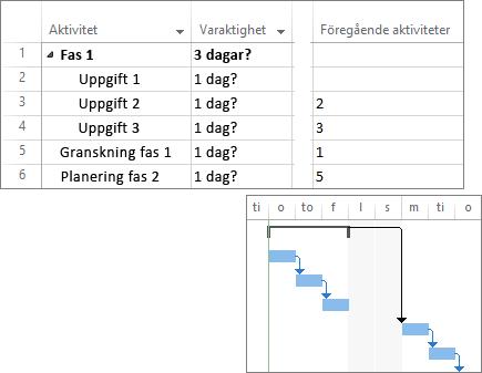 Sammansatt skärmbild av länkade uppgifter i en projektplan och ett Gantt-schema.
