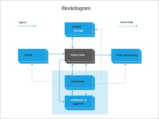 En mall för block diagram på en dator.